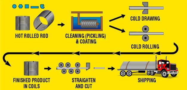 The Cold Drawing Process for Steel Bars and Coils